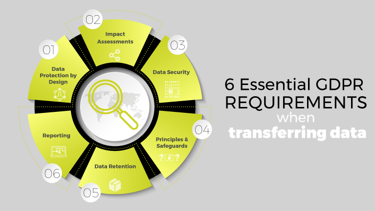 6 Essential GDPR Requirements When Transferring Data