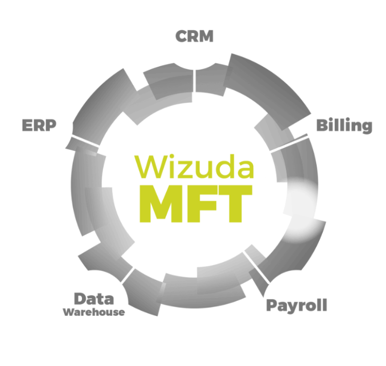 Diagram illustrating how MFT is central to digital transformation